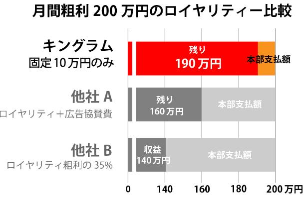 月間粗利200万円のロイヤリティ比較